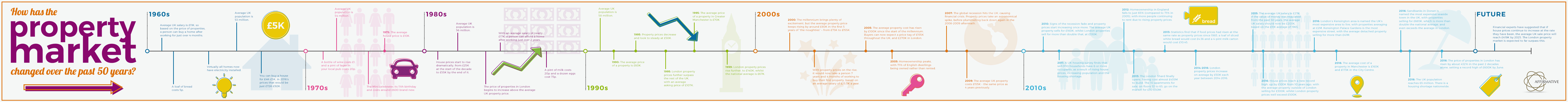 Affirmative Finance - Property Timeline