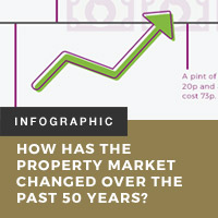 Property Timeline: How Has the Property Market Changed Over the Past 50 Years?