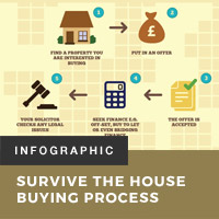 Survive the House Buying Process
